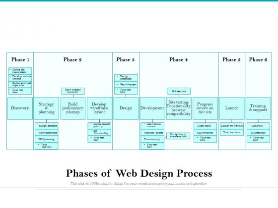 Phases Of Web Design Process Ppt PowerPoint Presentation Gallery Example PDF