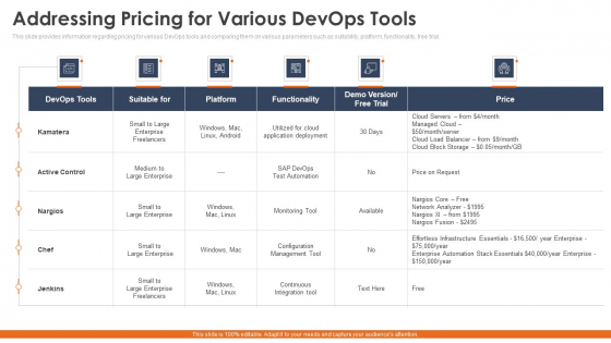 Phases_To_Select_Correct_Devops_Automation_Tools_Information_Technology_Ppt_PowerPoint_Presentation_Complete_Deck_With_Slides_Slide_22
