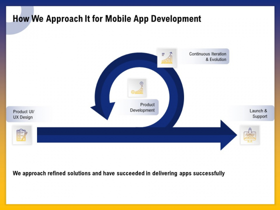 Phone Application Buildout How We Approach It For Mobile App Development Ppt PowerPoint Presentation Files PDF