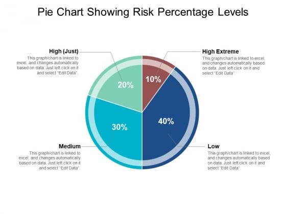 Pie Chart Showing Risk Percentage Levels Ppt PowerPoint Presentation Slides Shapes