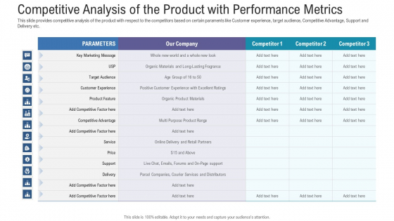 Pitch Deck For Fundraising From Angel Investors Competitive Analysis Of The Product With Performance Metrics Infographics PDF
