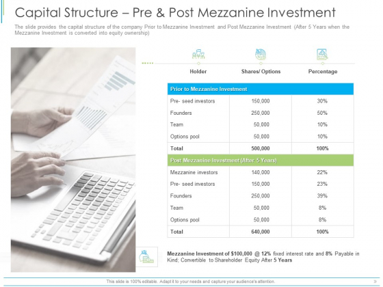 Pitch Deck For Mezzanine Financing Capital Structure Pre And Post Mezzanine Investment Ppt Ideas Gridlines PDF