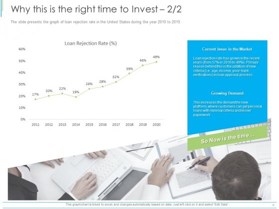 Pitch Deck For Mezzanine Financing Why This Is The Right Time To Invest Demand Ppt Infographics Rules PDF