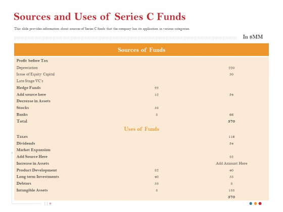Pitch Deck For Raising Capital For Inorganic Growth Sources And Uses Of Series C Funds Rules PDF