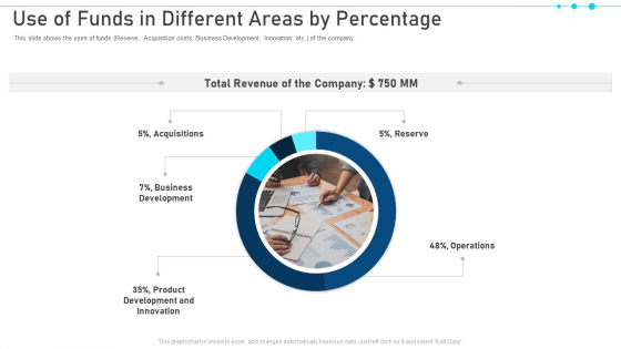 Pitch Deck For Raising Capital From Business Finances Use Of Funds In Different Areas By Percentage Introduction PDF