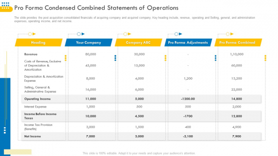 Pitch_Deck_For_Venture_Selling_Trade_Pro_Forma_Condensed_Combined_Statements_Of_Operations_Portrait_PDF_Slide_1