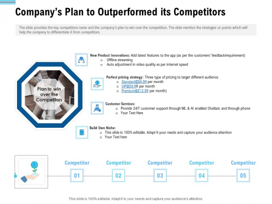 Pitch Deck To Collect Funding From Initial Financing Companys Plan To Outperformed Its Competitors Mockup PDF