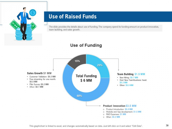 Pitch_Deck_To_Collect_Funding_From_Initial_Financing_Ppt_PowerPoint_Presentation_Complete_Deck_With_Slides_Slide_30