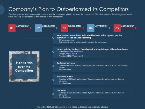 Pitch Deck To Gather Funding From Initial Capital Companys Plan To Outperformed Its Competitors Formats PDF
