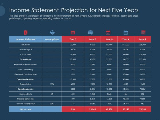 Pitch Deck To Gather Funding From Initial Capital Income Statement Projection For Next Five Years Infographics PDF