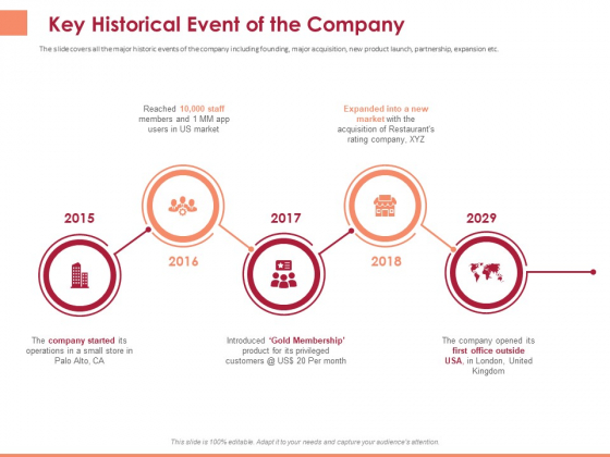 Pitch Deck To Raise Funding From Equity Crowdfunding Key Historical Event Of The Company Ppt Model Deck PDF