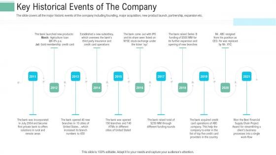 Pitch_Presentation_Raise_Money_Spot_Market_Key_Historical_Events_Of_The_Company_Download_PDF_Slide_1