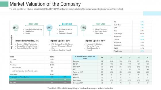 Pitch Presentation Raise Money Spot Market Market Valuation Of The Company Ppt Gallery Graphics PDF