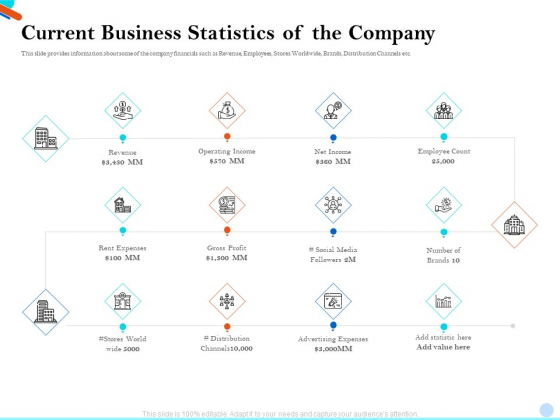 Pitch Presentation Raising Series C Funds Investment Company Current Business Statistics Of The Company Microsoft PDF