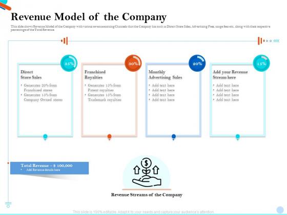 Pitch Presentation Raising Series C Funds Investment Company Revenue Model Of The Company Portrait PDF