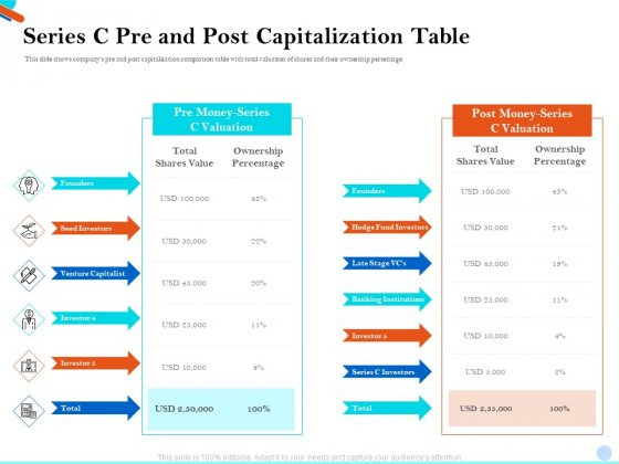 Pitch Presentation Raising Series C Funds Investment Company Series C Pre And Post Capitalization Table Brochure PDF