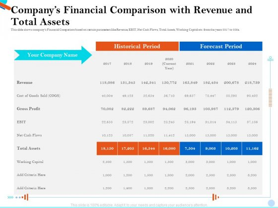 Pitch Presentation Raising Series C Funds Investment Companys Financial Comparison With Revenue And Total Assets Ideas PDF