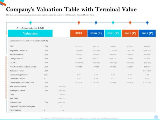 Pitch Presentation Raising Series C Funds Investment Companys Valuation Table With Terminal Value Inspiration PDF