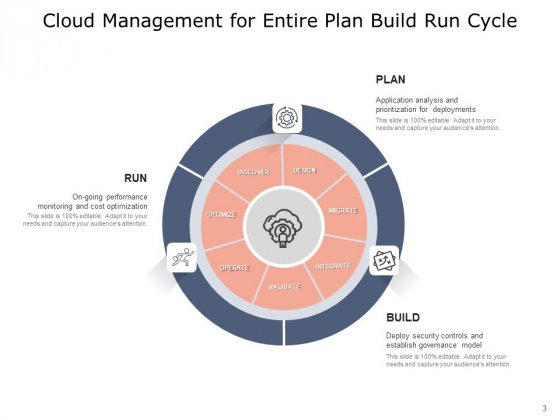 Plan_Build_Run_Gears_Including_Plan_Ppt_PowerPoint_Presentation_Complete_Deck_Slide_3