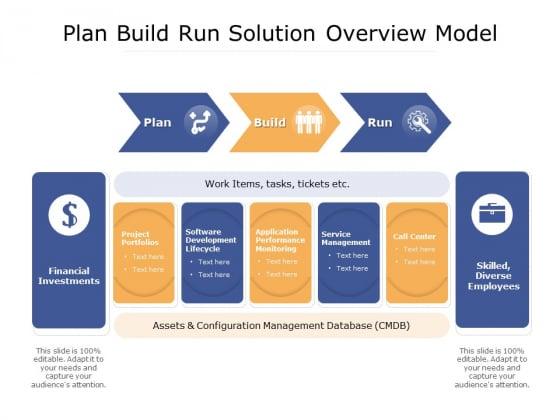 Plan Build Run Solution Overview Model Ppt PowerPoint Presentation Model Slideshow PDF