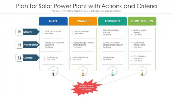 Plan For Solar Power Plant With Actions And Criteria Ppt Outline Deck PDF