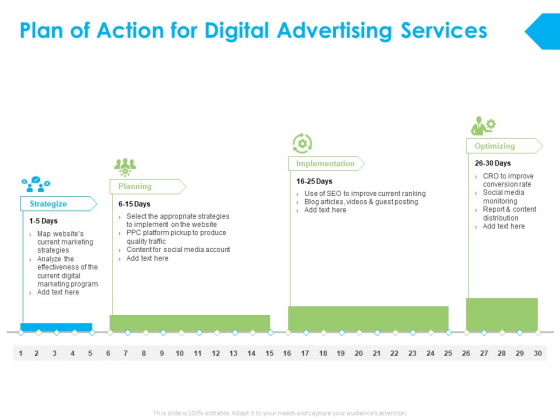 Plan Of Action For Digital Advertising Services Ppt PowerPoint Presentation Slides Clipart
