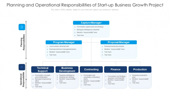 Planning And Operational Responsibilities Of Start Up Business Growth Project Ppt Professional Inspiration PDF