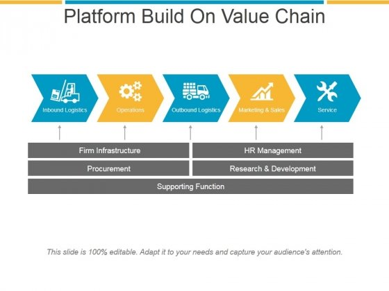 platform build on value chain ppt powerpoint presentation graphics