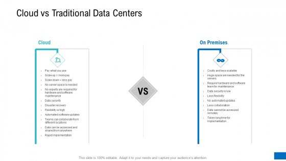 Platform Engineering PowerPoint Template Slides Cloud Vs Traditional Data Centers Themes PDF