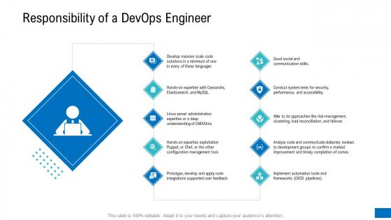 Platform Engineering PowerPoint Template Slides Responsibility Of A Devops Engineer Download PDF
