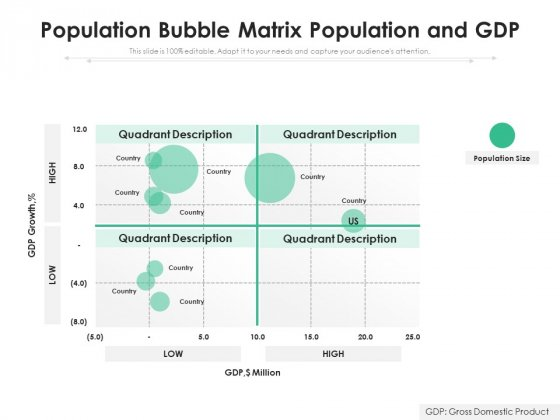 Population Bubble Matrix Population And Gdp Ppt PowerPoint Presentation Portfolio Slides