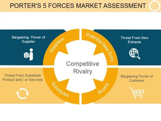 Porters 5 Forces Market Assessment Template 1 Ppt PowerPoint Presentation Visual Aids
