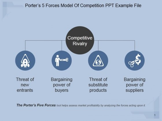 Porters 5 Forces Model Of Competition Ppt PowerPoint Presentation Show