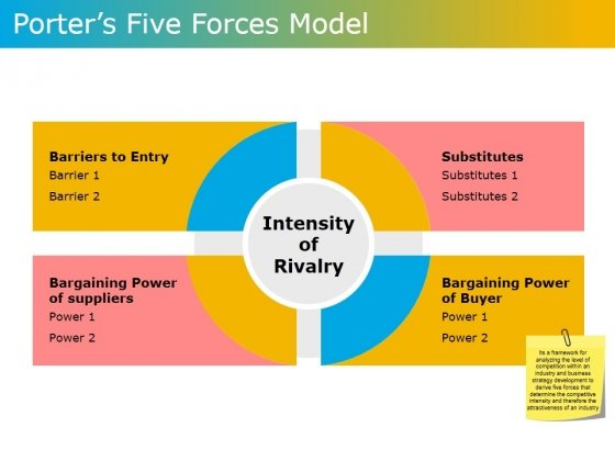 Porters Five Forces Model Ppt PowerPoint Presentation Infographic Template Images