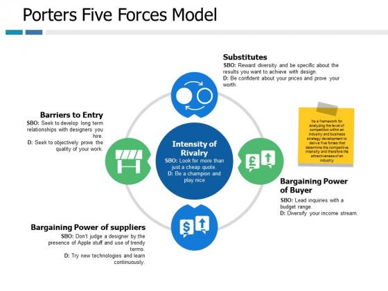 Porters Five Forces Model Ppt PowerPoint Presentation Inspiration Deck