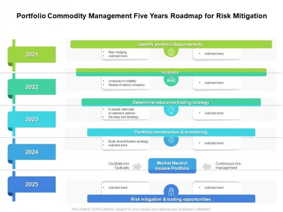 Portfolio Commodity Management Five Years Roadmap For Risk Mitigation Rules