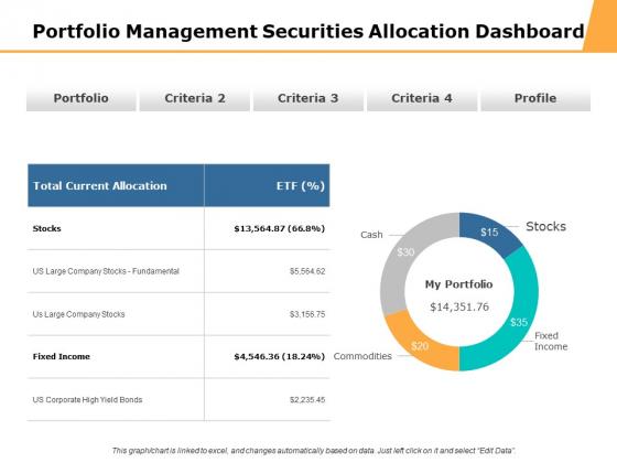 Portfolio Management Securities Allocation Dashboard Ppt PowerPoint Presentation Professional Design Ideas