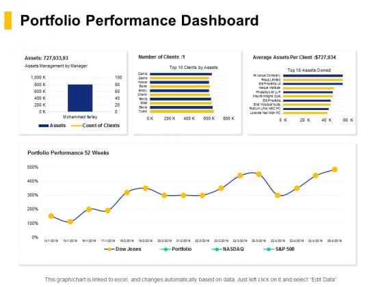 Portfolio Performance Dashboard Ppt PowerPoint Presentation Icon Designs Download