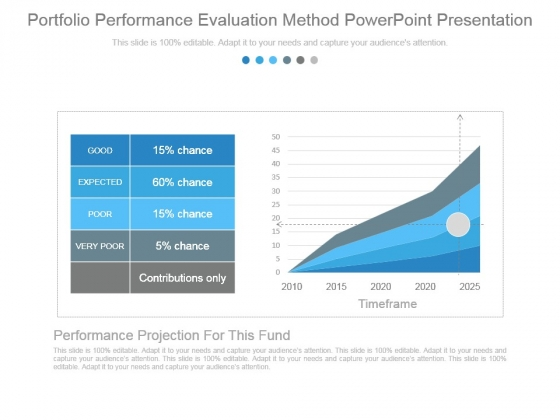 Portfolio Performance Evaluation Method Powerpoint Presentation