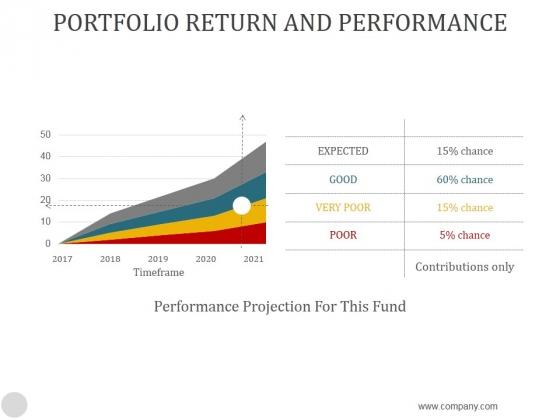 Portfolio Return And Performance Ppt PowerPoint Presentation Slide Download