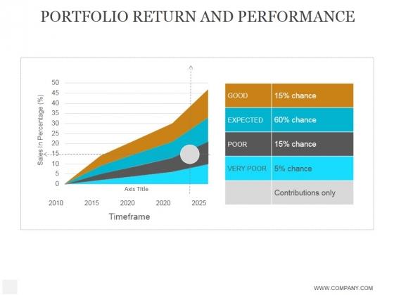 Portfolio Return And Performance Ppt PowerPoint Presentation Styles