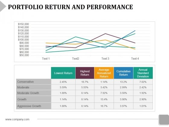 Portfolio Return And Performance Template 1 Ppt PowerPoint Presentation Layouts Mockup