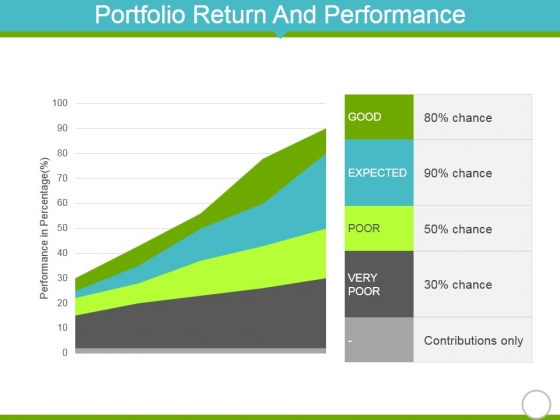 Portfolio Return And Performance Template 1 Ppt PowerPoint Presentation Pictures Show