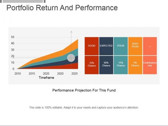 Portfolio Return And Performance Template 2 Ppt PowerPoint Presentation Show
