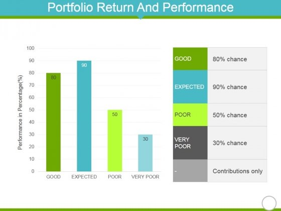 Portfolio Return And Performance Template 2 Ppt PowerPoint Presentation Summary Example
