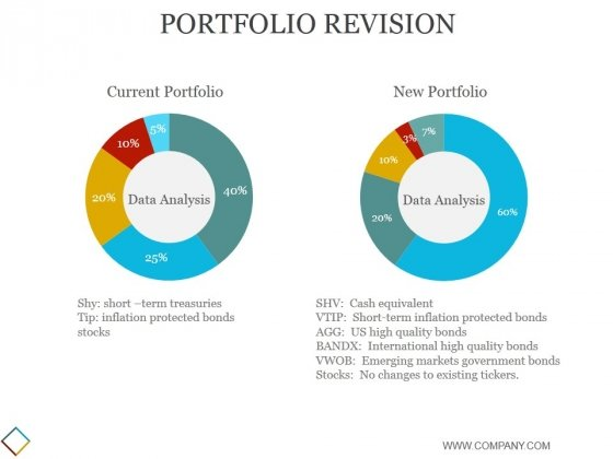 Portfolio Revision Ppt PowerPoint Presentation Inspiration