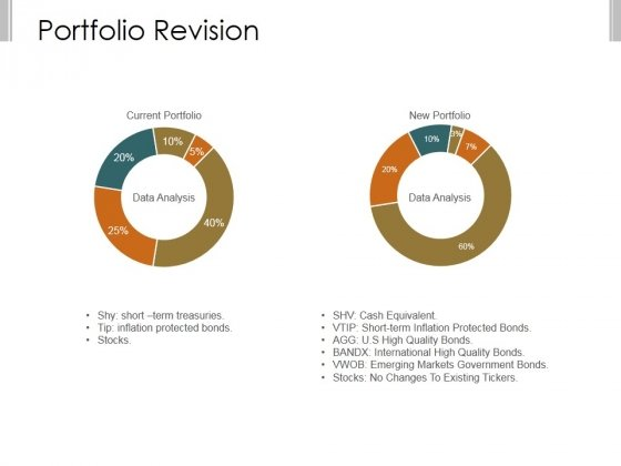 Portfolio Revision Ppt PowerPoint Presentation Sample