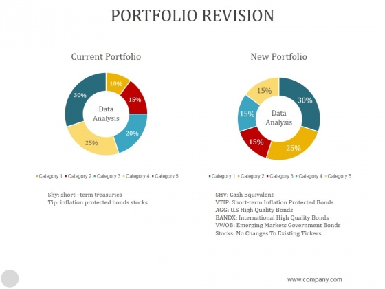 Portfolio Revision Ppt PowerPoint Presentation Template