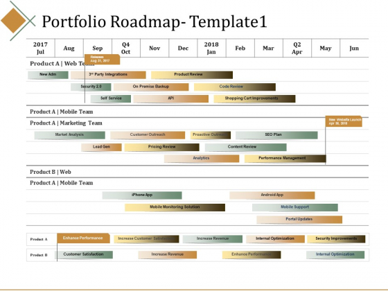 Portfolio Roadmap Marketing Team Ppt PowerPoint Presentation Ideas Tips