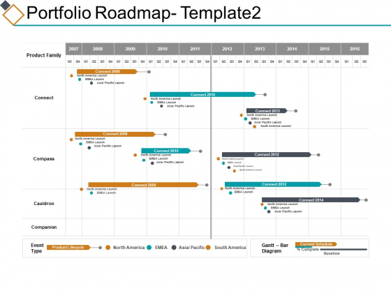 Portfolio Roadmap Ppt PowerPoint Presentation Portfolio Pictures